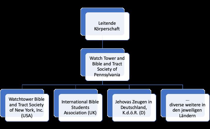 Organisation der Zeugen Jehovas